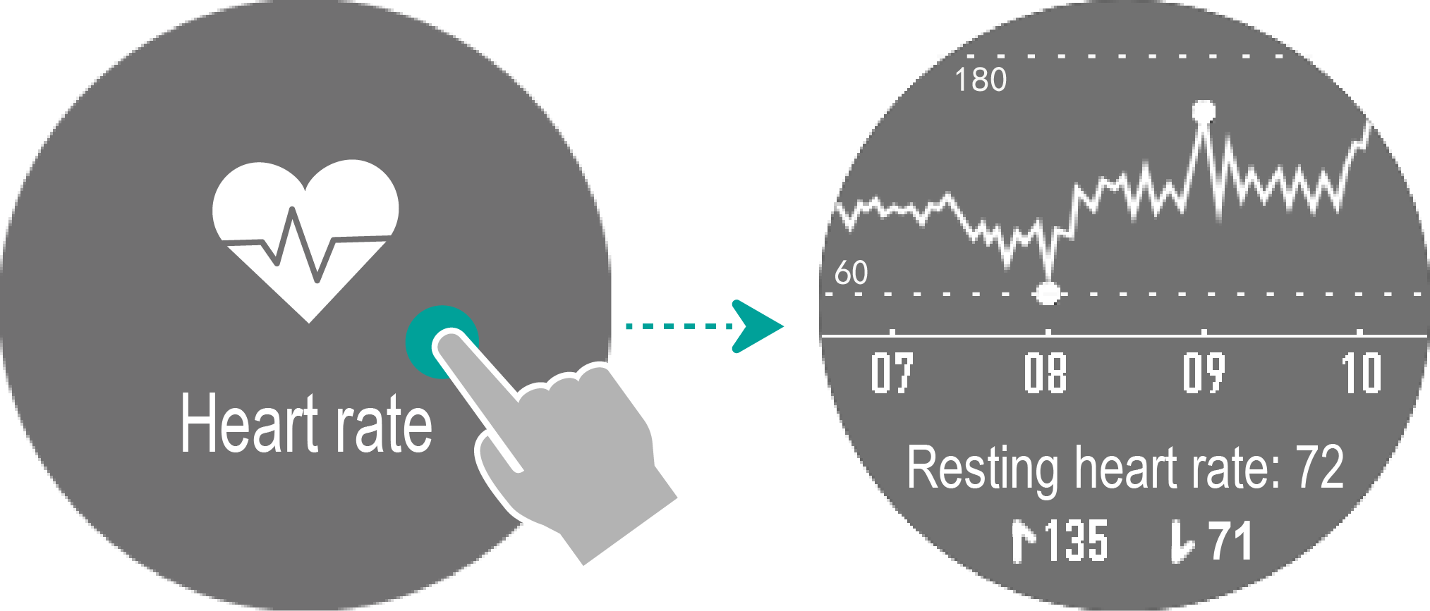 Monitoring your heart rate